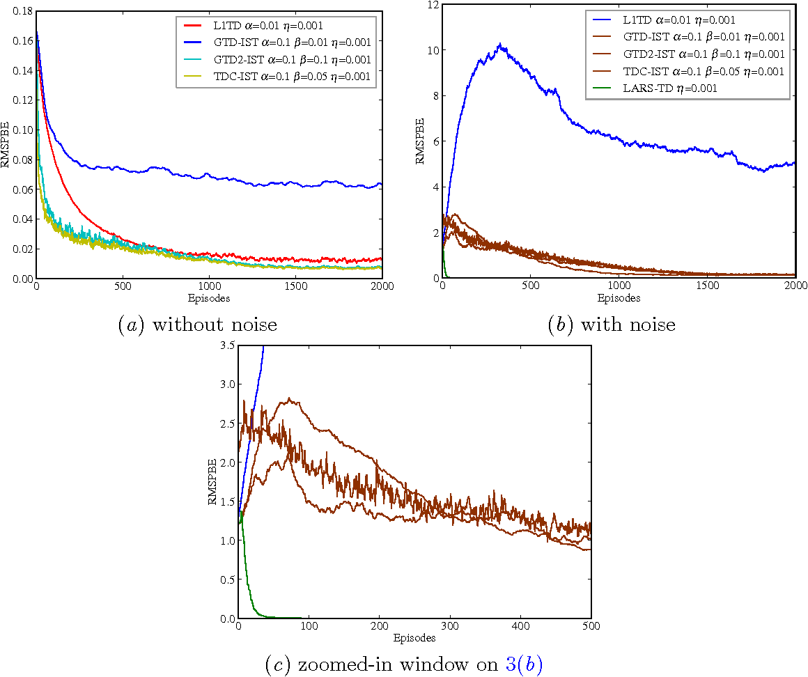 Figure 4 for $\ell_1$ Regularized Gradient Temporal-Difference Learning
