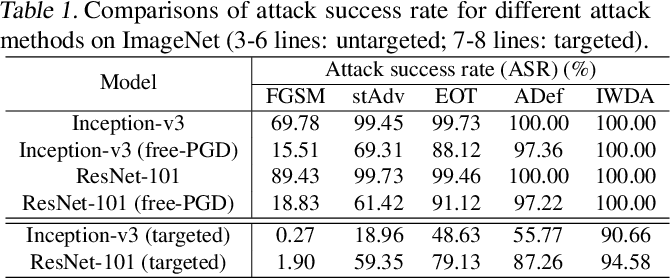 Figure 2 for Internal Wasserstein Distance for Adversarial Attack and Defense