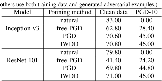 Figure 4 for Internal Wasserstein Distance for Adversarial Attack and Defense