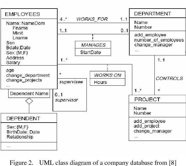 A formative assessment tool for conceptual database design using uml figure 2 ccuart Image collections