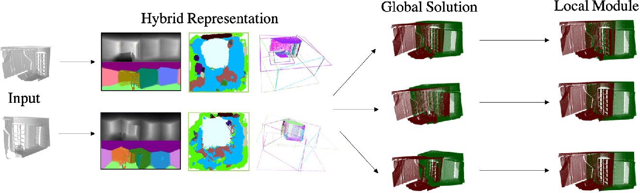 Figure 3 for Extreme Relative Pose Network under Hybrid Representations