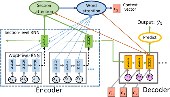 Figure 1 for A Discourse-Aware Attention Model for Abstractive Summarization of Long Documents