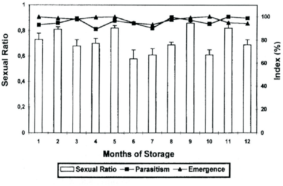 Parasitism, emergence and sexual ratio of Trissolcus basalis developed in stink  bug