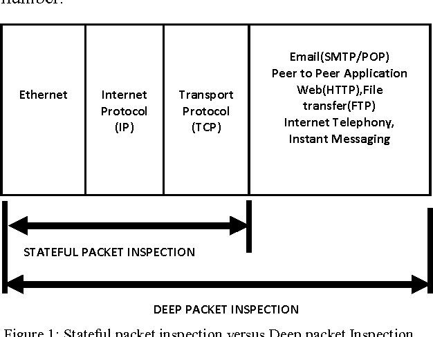 Software Based Implementation Methodologies for Deep Packet