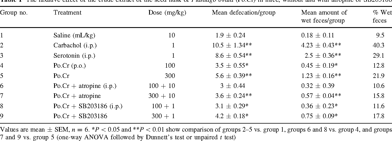 Table 1 The laxative effect of the crude extract of the seed husk of Plantago ovata (Po.Cr) in mice, without and with atropine or SB203186