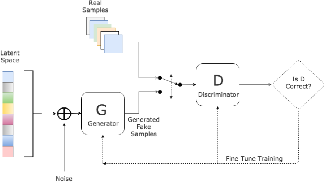 Figure 1 for Language Modeling with Generative Adversarial Networks