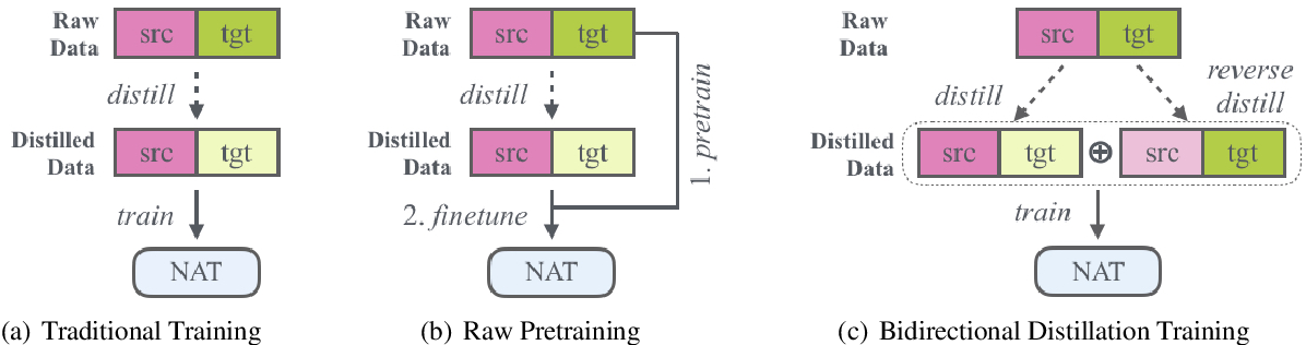 Figure 1 for Rejuvenating Low-Frequency Words: Making the Most of Parallel Data in Non-Autoregressive Translation