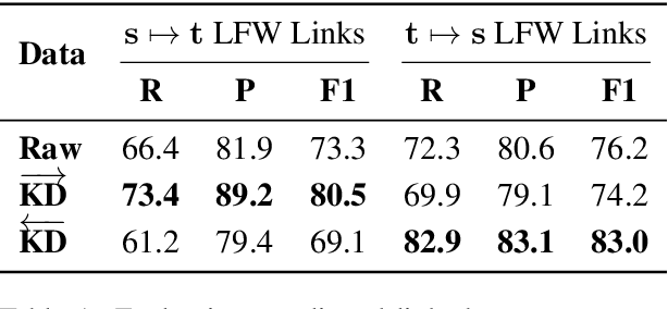 Figure 2 for Rejuvenating Low-Frequency Words: Making the Most of Parallel Data in Non-Autoregressive Translation