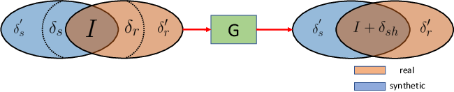 Figure 1 for SharinGAN: Combining Synthetic and Real Data for Unsupervised Geometry Estimation