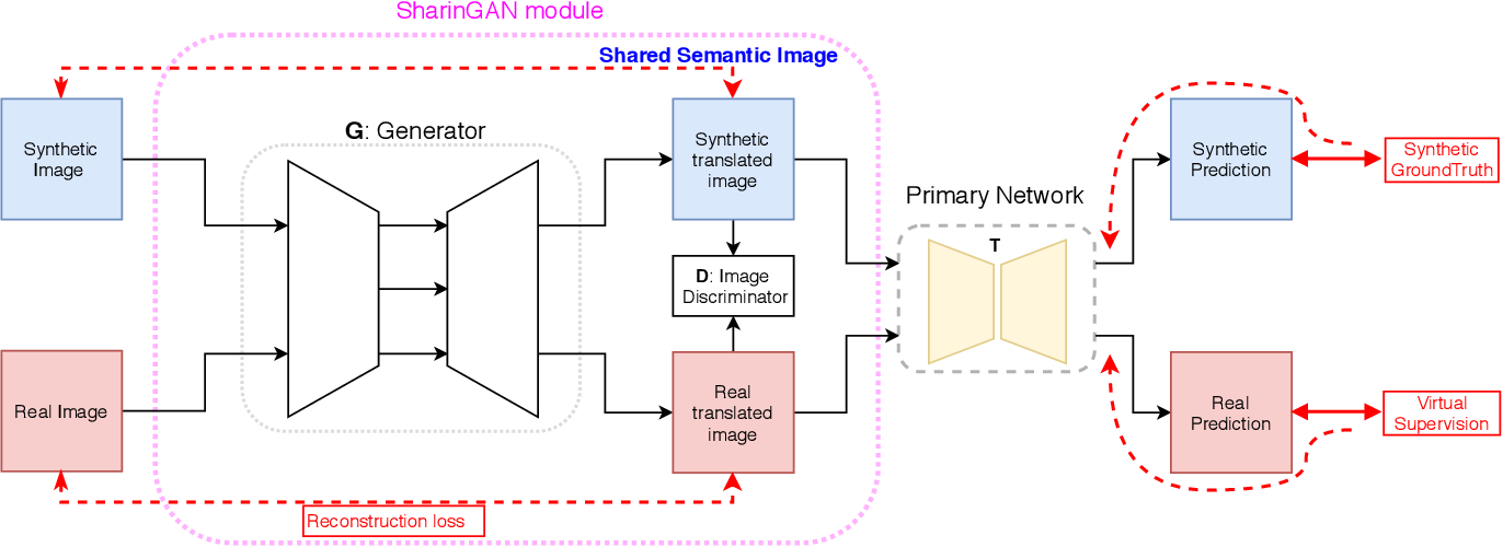 Figure 3 for SharinGAN: Combining Synthetic and Real Data for Unsupervised Geometry Estimation