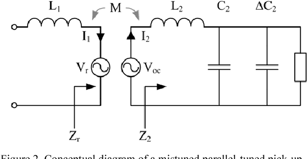 Resonant network design considerations for variable coupling