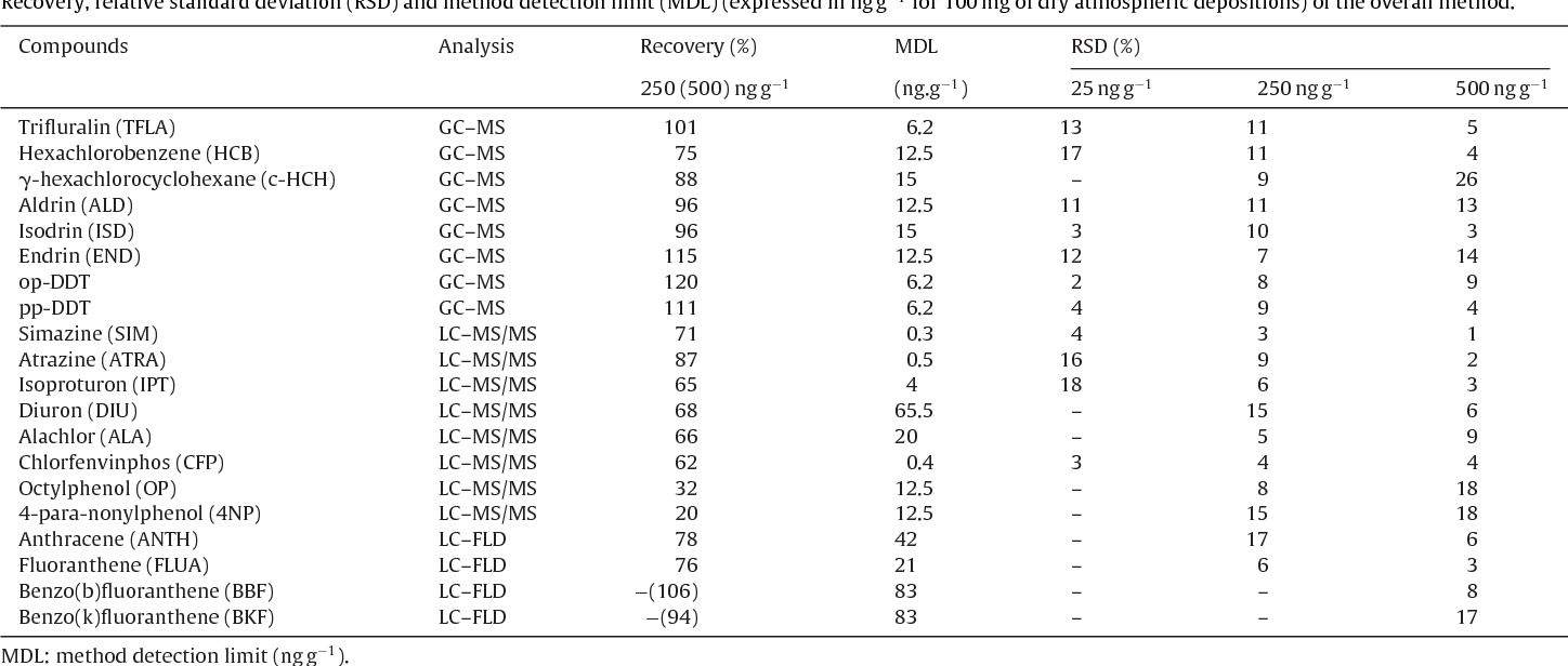 Table 1 Recovery, relative standard deviation (RSD) and method detection limit (MDL) (expressed in ngg−1 for 100mg of dry atmospheric depositions) of the overall method.