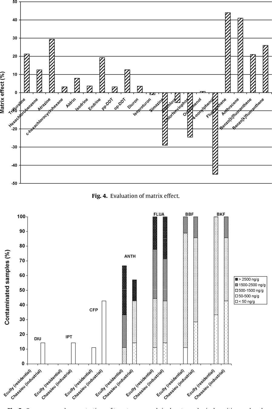 Fig. 4. Evaluation of matrix effect.