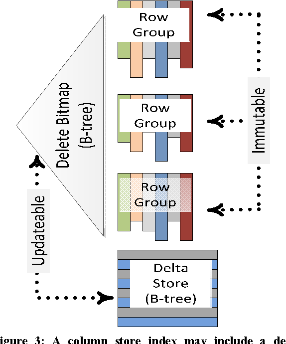 Figure 3 from Enhancements to SQL server column stores - Semantic