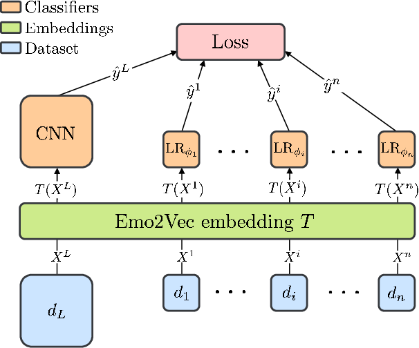 Figure 1 for Emo2Vec: Learning Generalized Emotion Representation by Multi-task Training