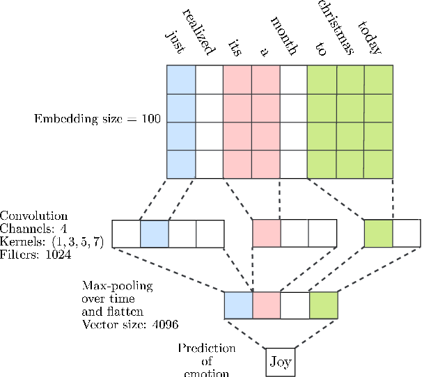 Figure 3 for Emo2Vec: Learning Generalized Emotion Representation by Multi-task Training