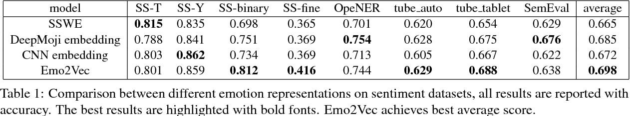 Figure 2 for Emo2Vec: Learning Generalized Emotion Representation by Multi-task Training
