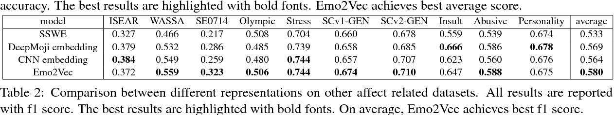 Figure 4 for Emo2Vec: Learning Generalized Emotion Representation by Multi-task Training