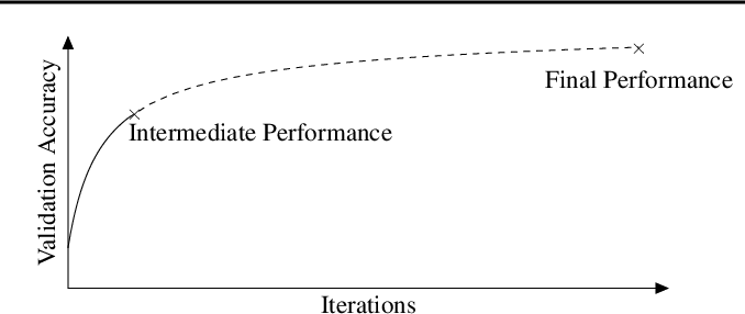 Figure 1 for Learning to Rank Learning Curves