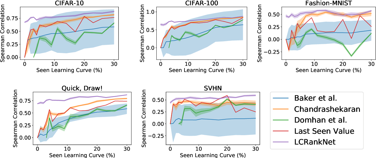 Figure 4 for Learning to Rank Learning Curves