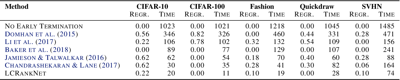 Figure 2 for Learning to Rank Learning Curves