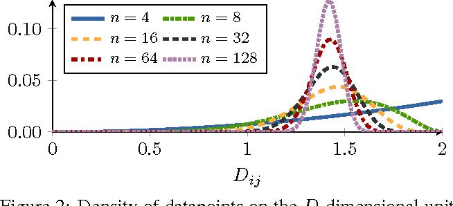 Figure 3 for Sampling Matters in Deep Embedding Learning