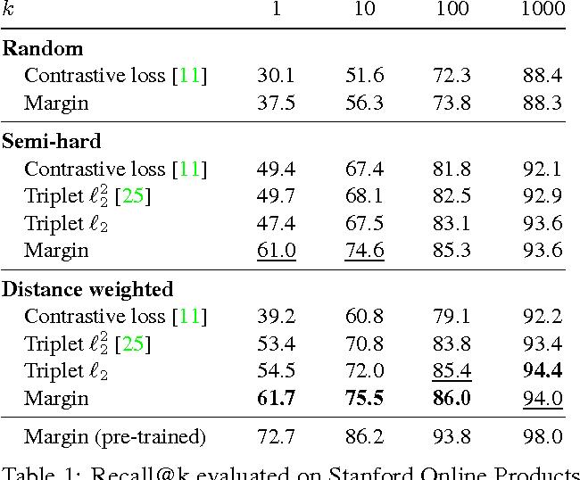 Figure 2 for Sampling Matters in Deep Embedding Learning