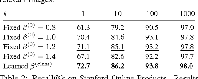 Figure 4 for Sampling Matters in Deep Embedding Learning