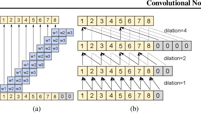 Figure 1 for Convolutional Normalizing Flows