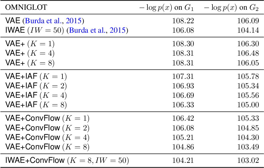 Figure 4 for Convolutional Normalizing Flows