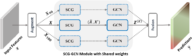 Figure 1 for Multi-view Self-Constructing Graph Convolutional Networks with Adaptive Class Weighting Loss for Semantic Segmentation