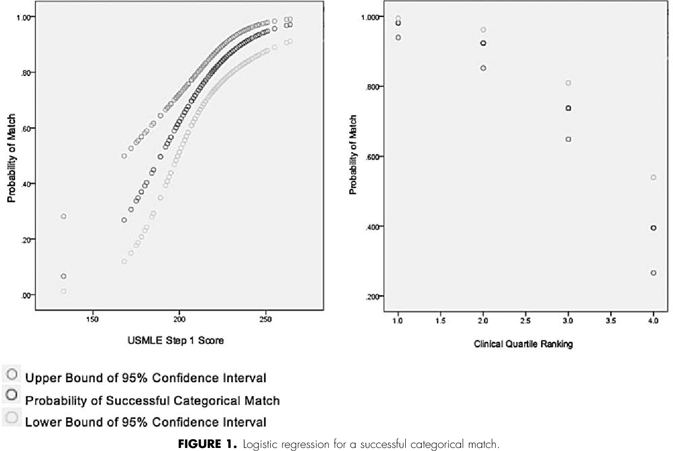 A Predictive Model for a Reputation-Based General Surgery