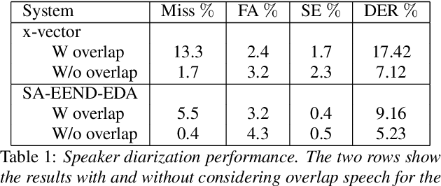 Figure 2 for Speaker diarization assisted ASR for multi-speaker conversations