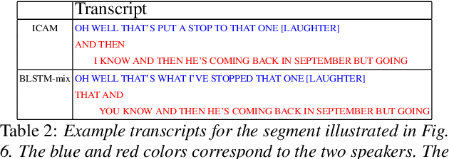 Figure 4 for Speaker diarization assisted ASR for multi-speaker conversations
