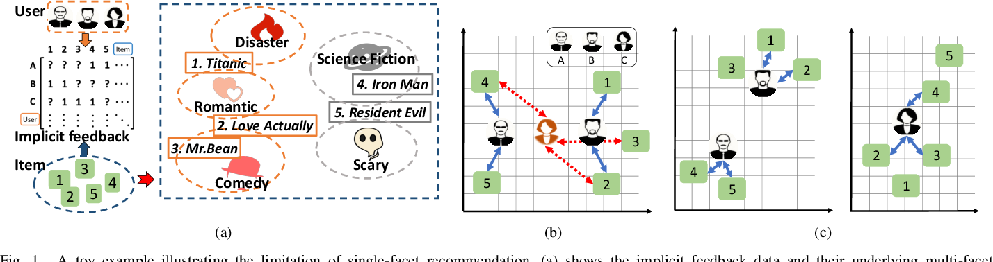 Figure 1 for Multi-Facet Recommender Networks with Spherical Optimization