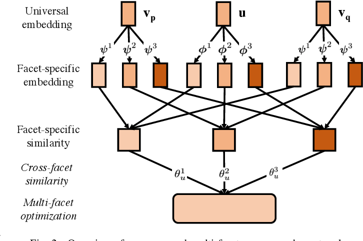 Figure 2 for Multi-Facet Recommender Networks with Spherical Optimization