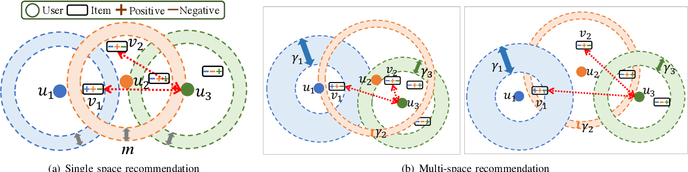 Figure 3 for Multi-Facet Recommender Networks with Spherical Optimization