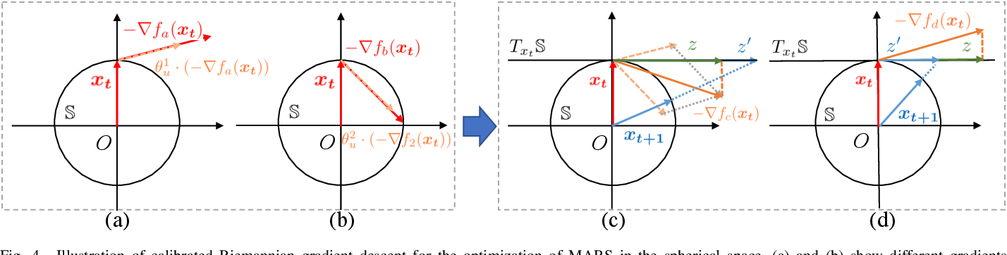 Figure 4 for Multi-Facet Recommender Networks with Spherical Optimization