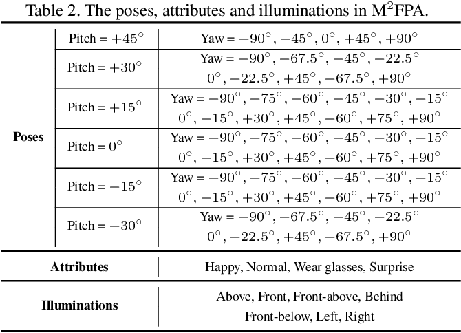 Figure 4 for M2FPA: A Multi-Yaw Multi-Pitch High-Quality Database and Benchmark for Facial Pose Analysis