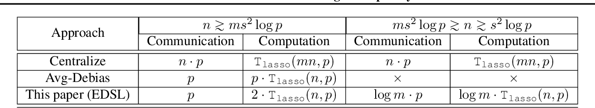 Figure 1 for Efficient Distributed Learning with Sparsity