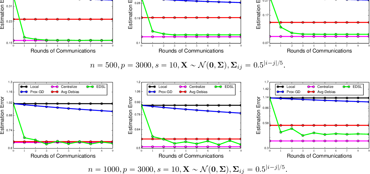 Figure 2 for Efficient Distributed Learning with Sparsity