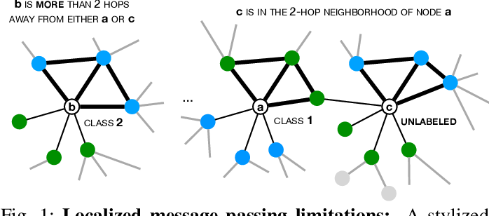 Figure 1 for Beyond Localized Graph Neural Networks: An Attributed Motif Regularization Framework