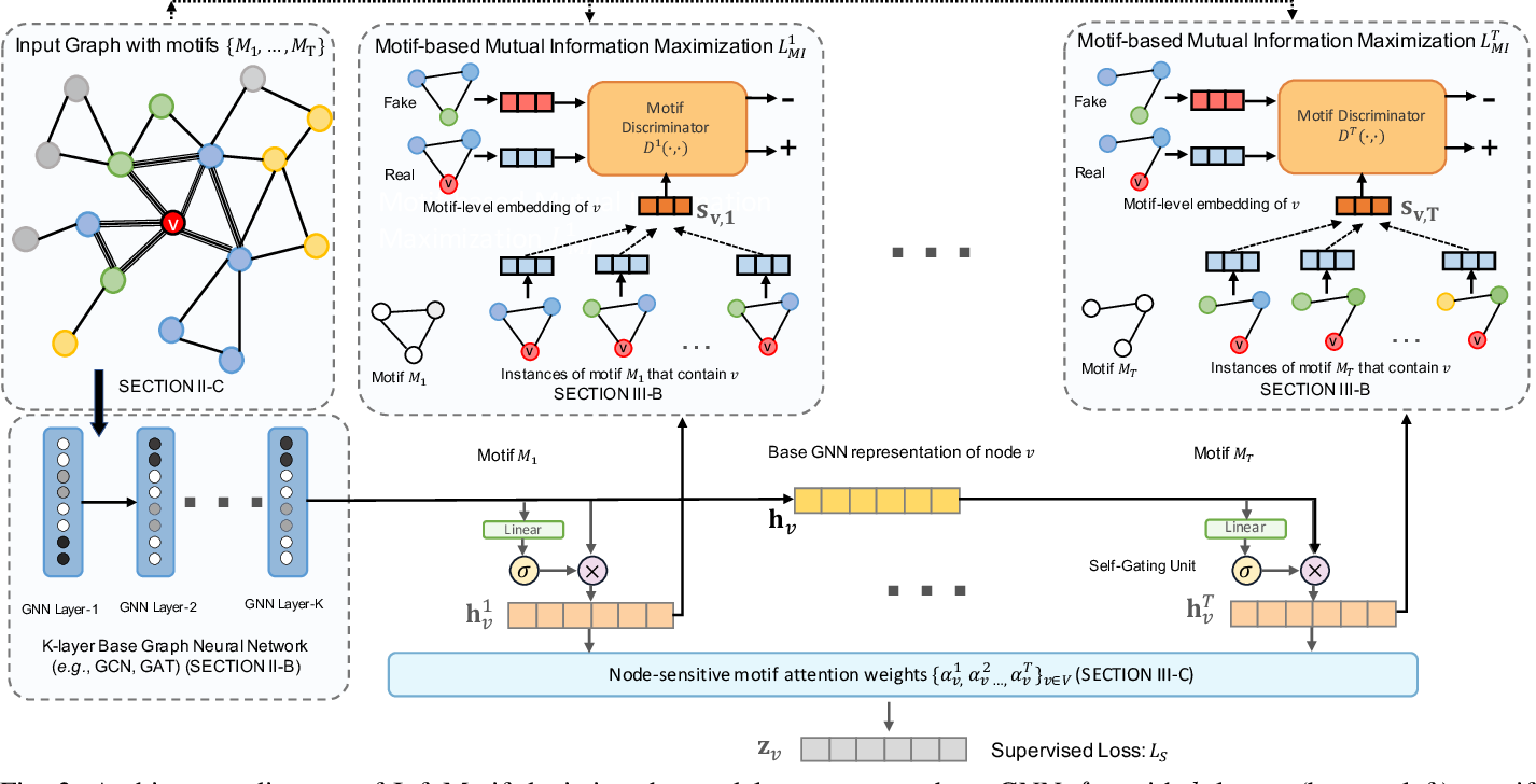 Figure 2 for Beyond Localized Graph Neural Networks: An Attributed Motif Regularization Framework