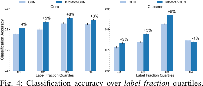 Figure 3 for Beyond Localized Graph Neural Networks: An Attributed Motif Regularization Framework