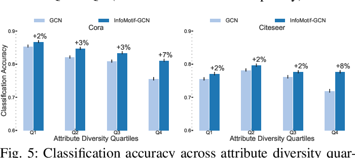 Figure 4 for Beyond Localized Graph Neural Networks: An Attributed Motif Regularization Framework