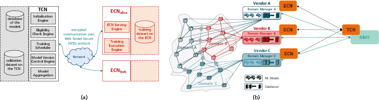 Figure 1 for Privacy-Preserving Distributed Learning Framework for 6G Telecom Ecosystems