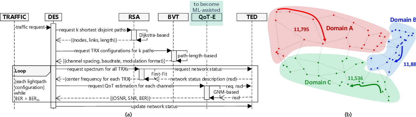 Figure 2 for Privacy-Preserving Distributed Learning Framework for 6G Telecom Ecosystems