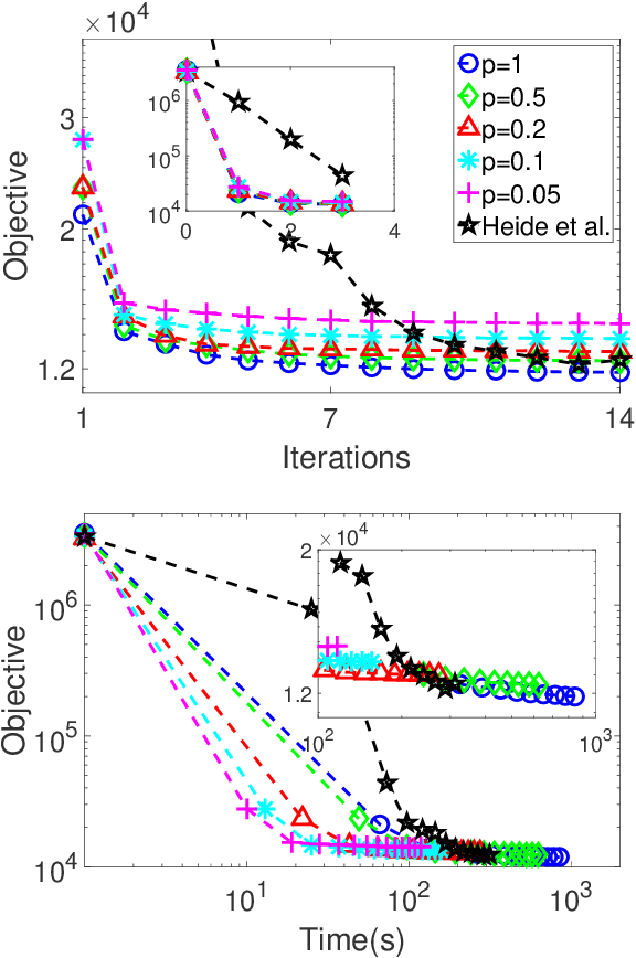 Figure 1 for Stochastic Convolutional Sparse Coding