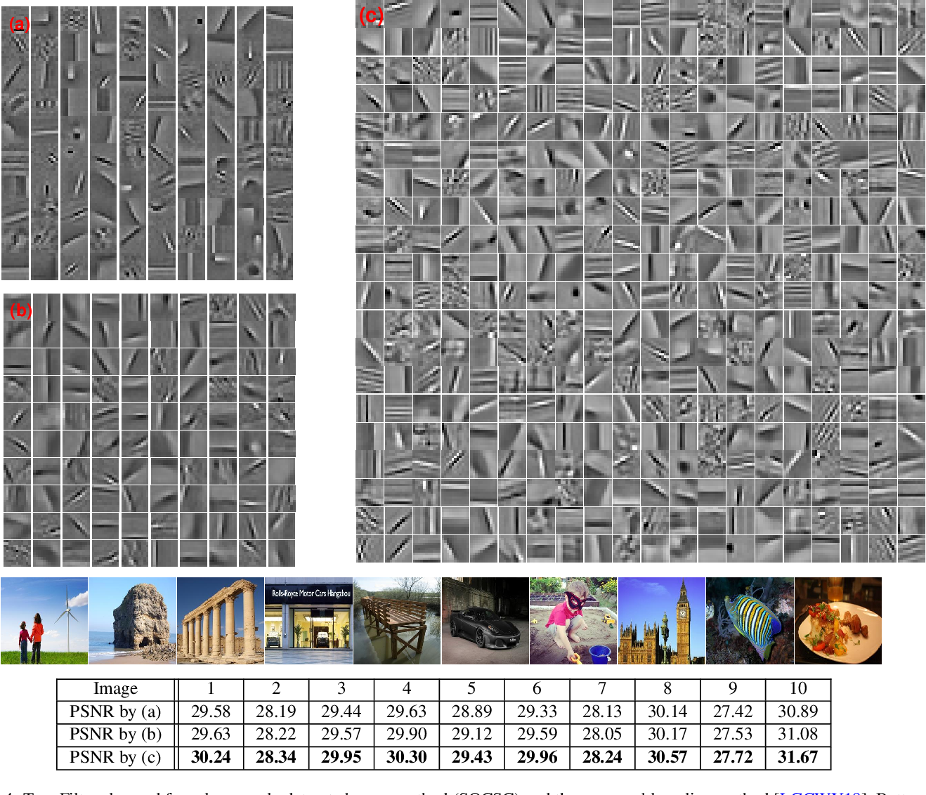Figure 4 for Stochastic Convolutional Sparse Coding