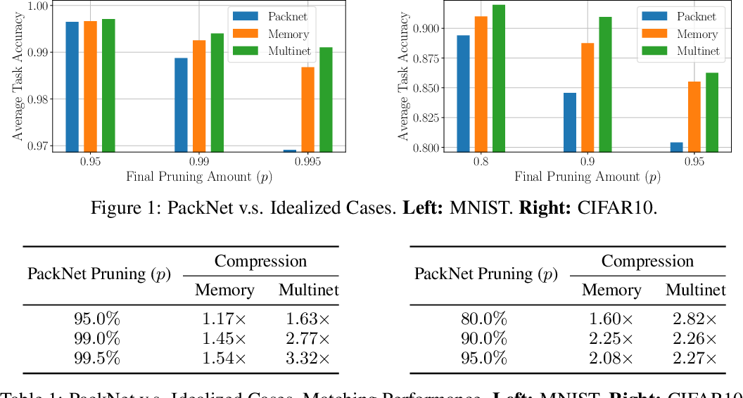 Figure 1 for A Study on Efficiency in Continual Learning Inspired by Human Learning
